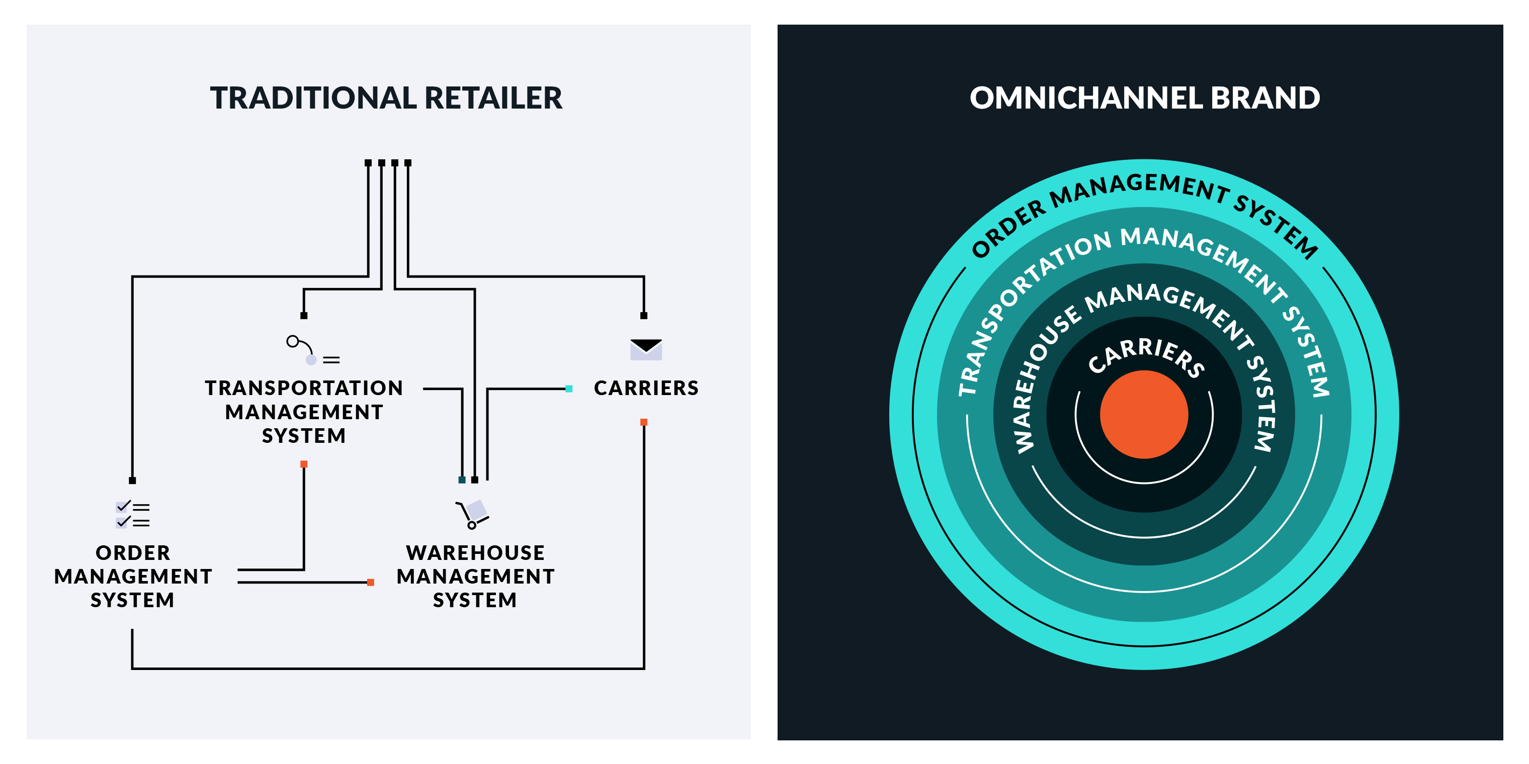 old version and new version of ecommerce order management systems